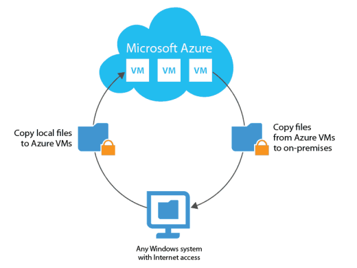 Veeam FastSCP for Microsoft Azure Diagram