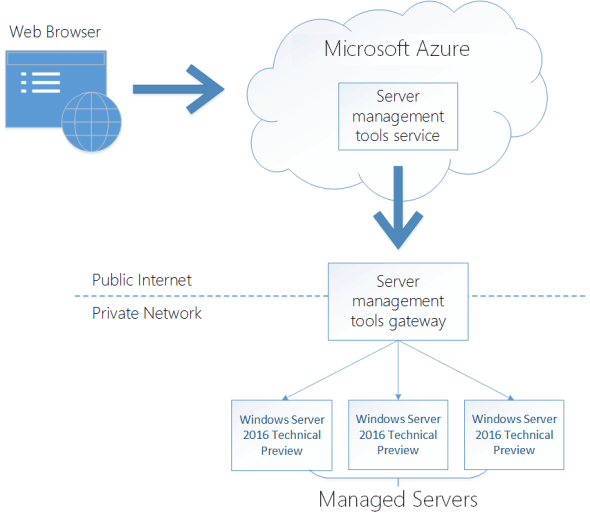 Microsoft Azure Server Management Tools Topology