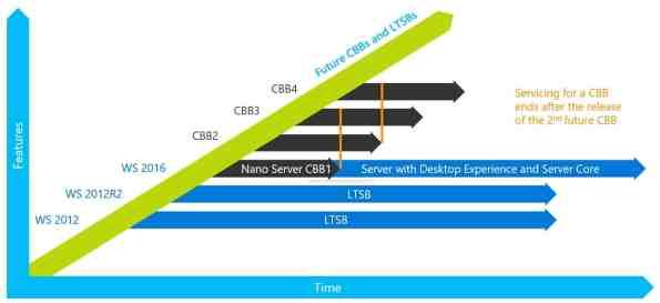Nano Server Servicing