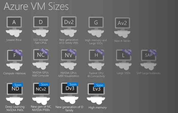 Azure VM Sizes