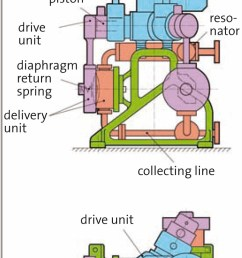 diagram of prominent s zentriplex diaphragm pump shows space savings versus a standard triplex pump  [ 709 x 1417 Pixel ]