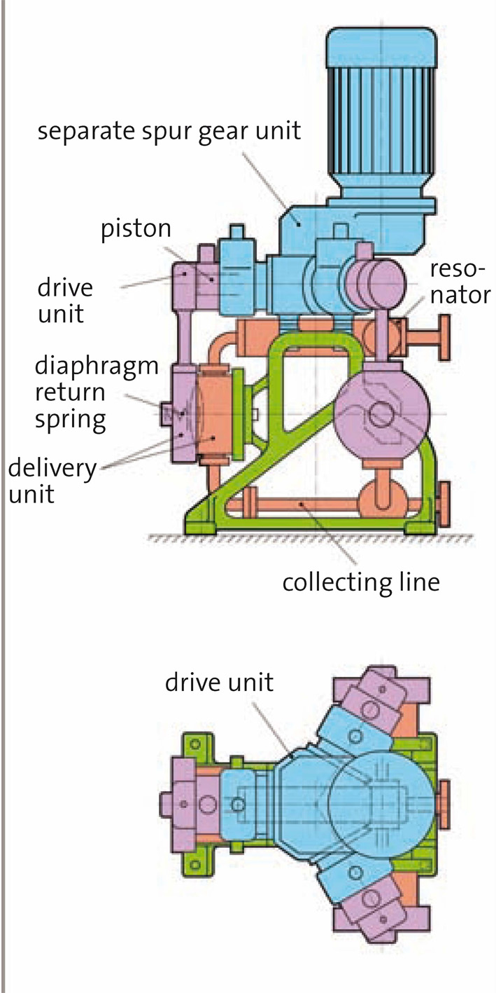 hight resolution of diagram of prominent s zentriplex diaphragm pump shows space savings versus a standard triplex pump