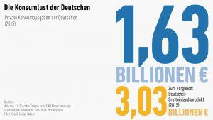 Konsumausgaben in Deutschland 2015 | Grafik © FAS