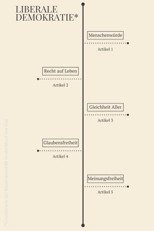 Beispiele verbriefter Grundrechte © Tom Rübenach