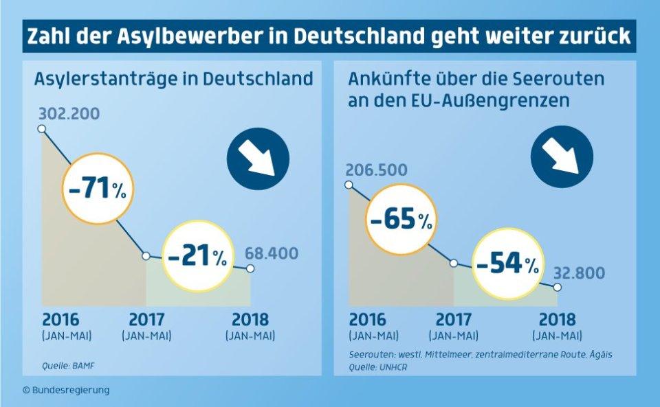 Immer weniger Flüchtlinge kommen in die EU und nach Deutschland. Quelle: Bundesregierung
