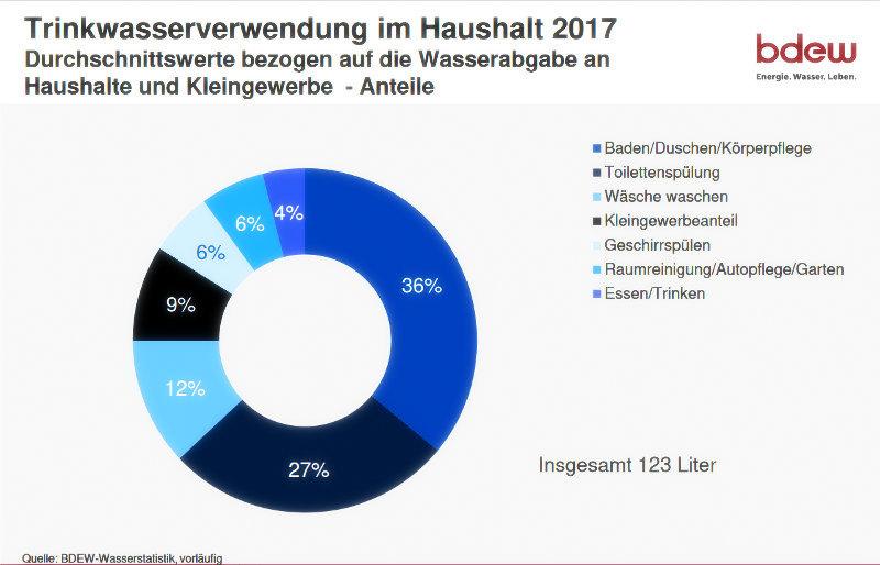 Trinkwasserverwendung in Deutschland 2017: 123 Liter pro Tag für jede/n. Quelle BDEW-Wasserstatistik