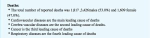 Leading_causes of_death_Gaza