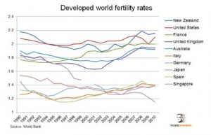 Developed_world_fertility_rates