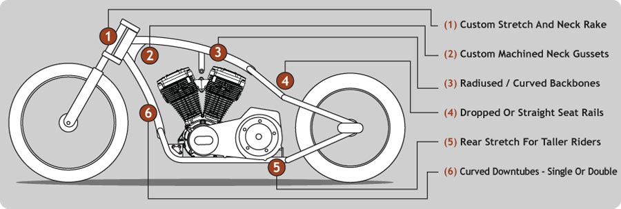 harley softail frame diagram conic sections motorcycle and chopper frames popular
