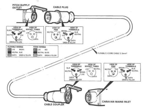 Caravan Mains Lead Wiring Diagram