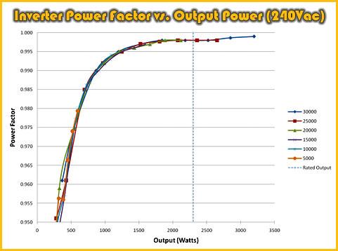 Thor Power Trezium Electric Motor System ~ Inverter Power Factor vs. Output Power (240Vac)