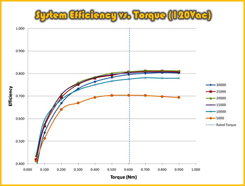 Thor Power Trezium Electric Motor System ~ System Efficiency vs. Torque (120Vac)