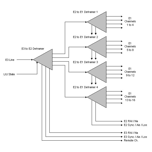 Circuit Diagram And Demultiplexer Truth Table Adder