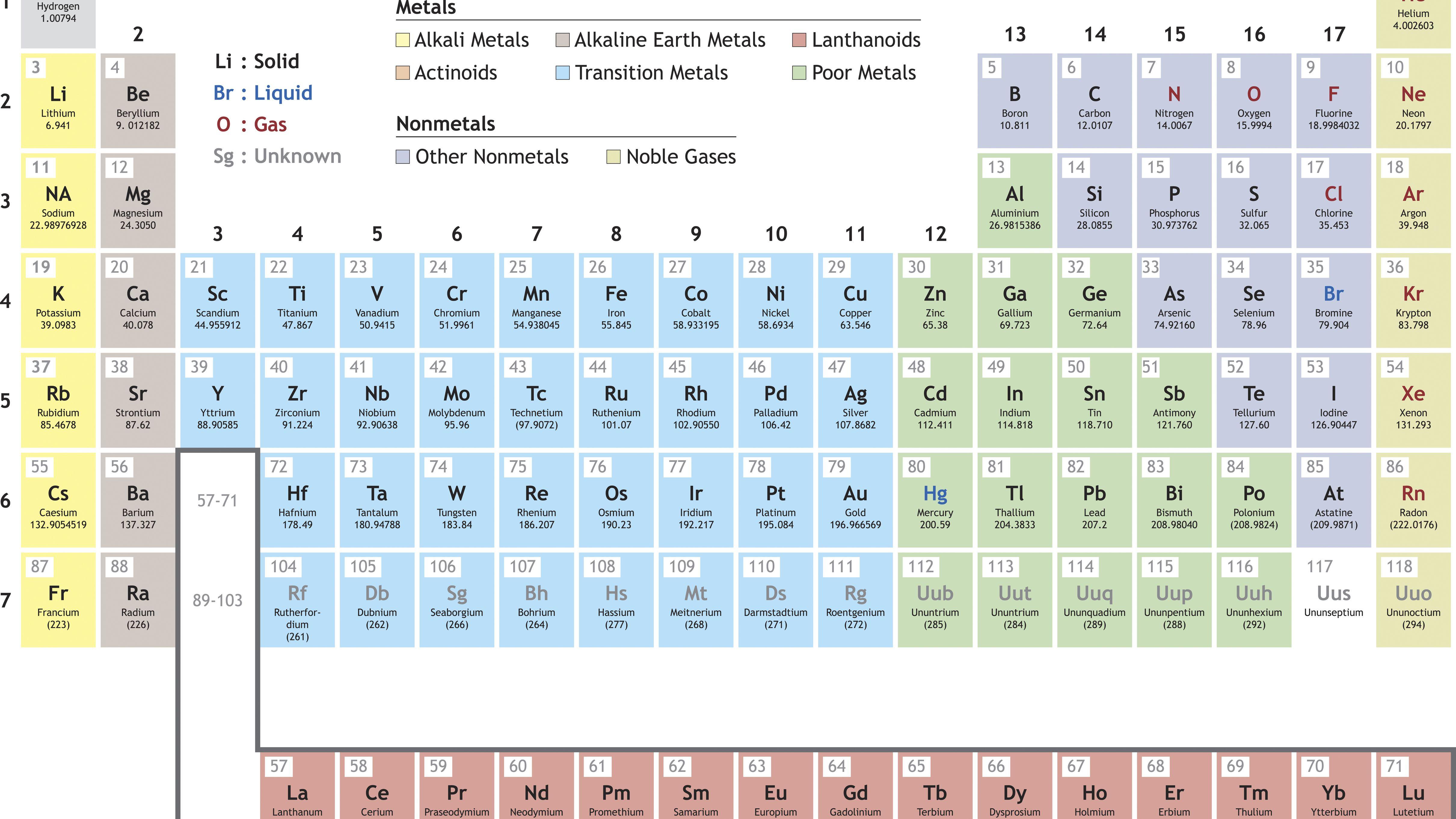 Atomic Radius Periodic Table
