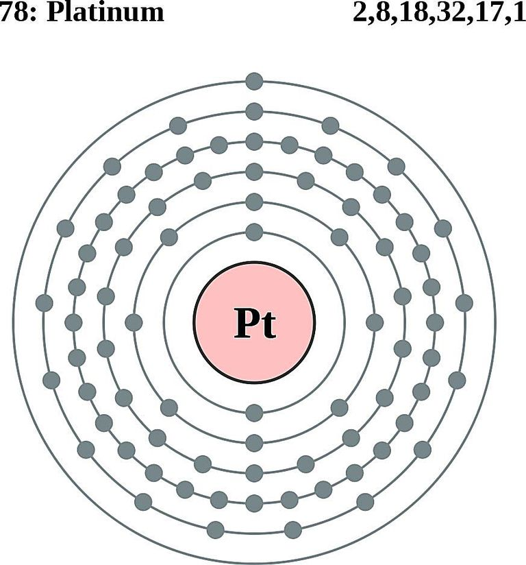 show the orbital filling diagram for bromine pioneer avic z110bt wiring atom diagrams electron configurations of elements this a platinum shows shell