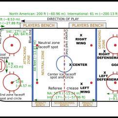 Regulation Baseball Field Diagram 277v Lighting Wiring Ice Hockey Rulebook And Basic Regulations