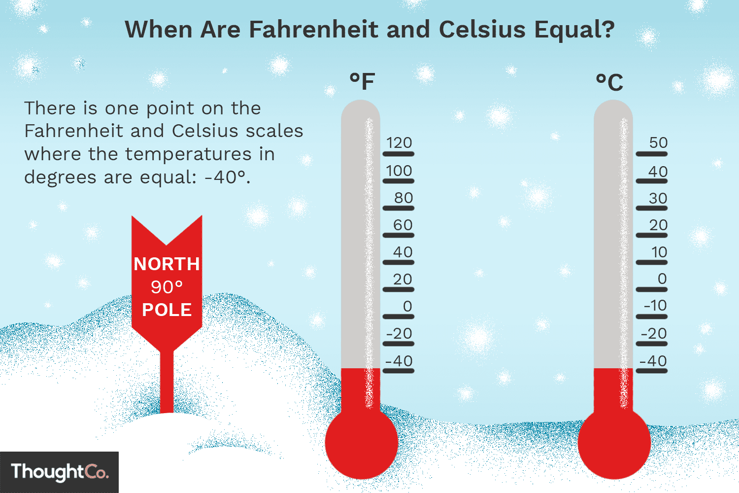 What Temperature Does Fahrenheit Equal Celsius