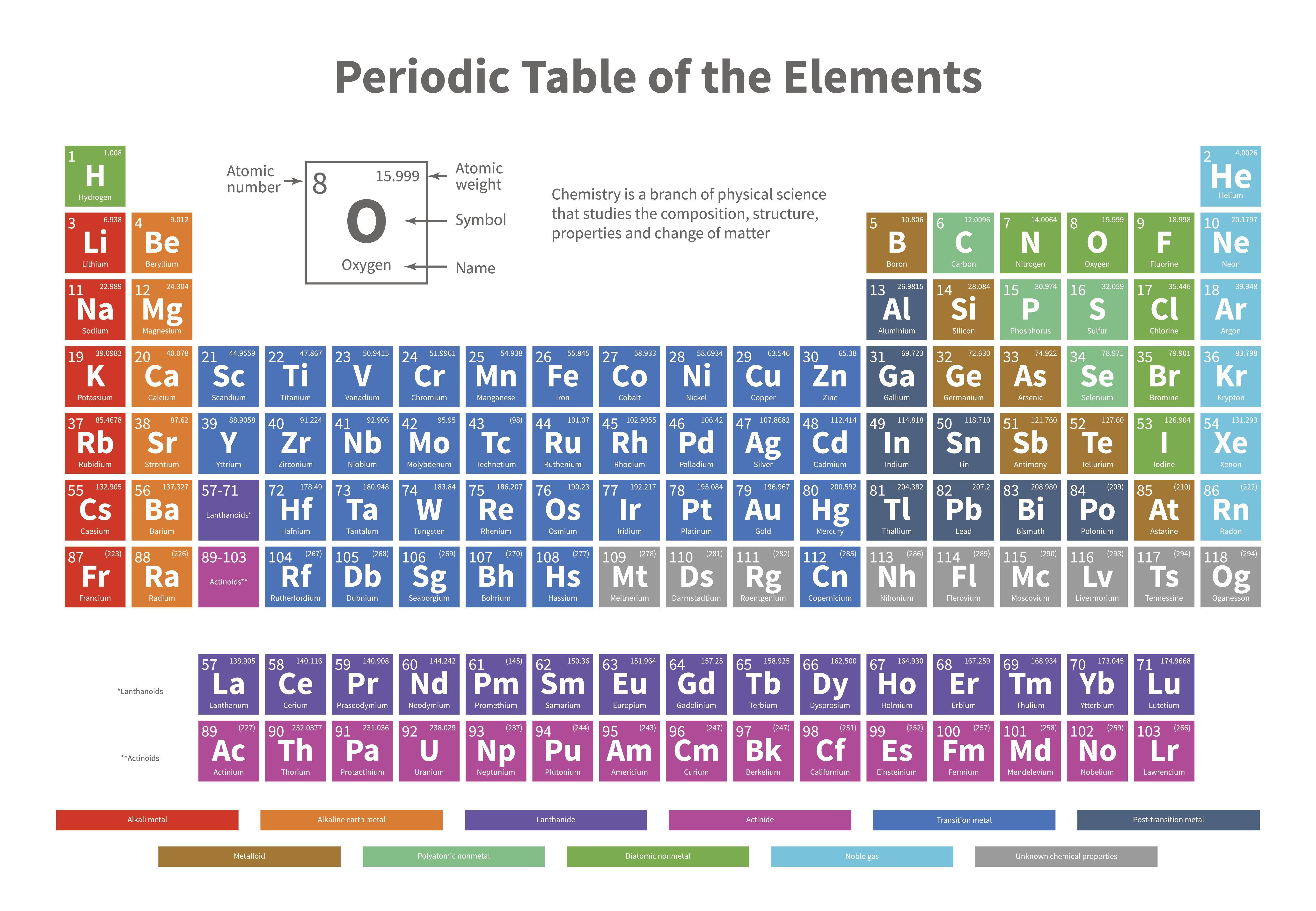 Molecular Formula Practice Test Questions