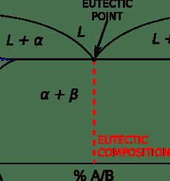 gold silver copper phase diagram [ 1280 x 720 Pixel ]