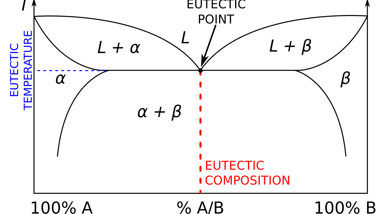 hight resolution of gold silver copper phase diagram