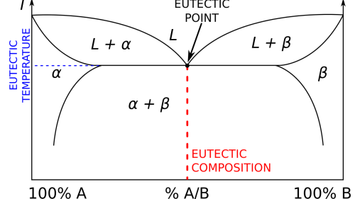 small resolution of gold silver copper phase diagram