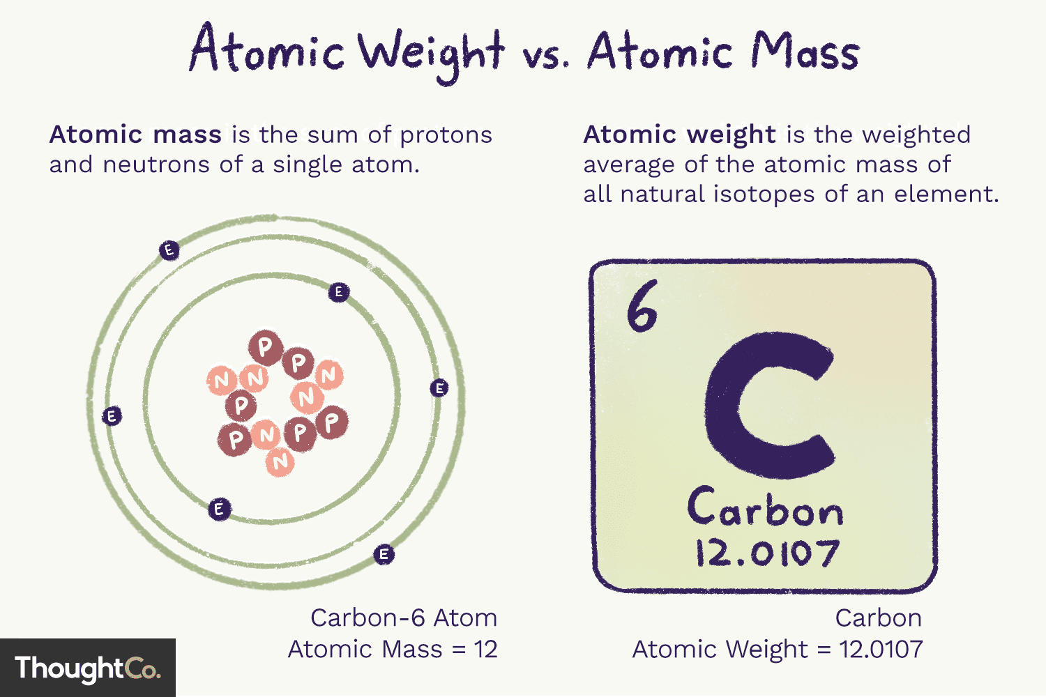 Difference Between Atomic Weight And Atomic Mass