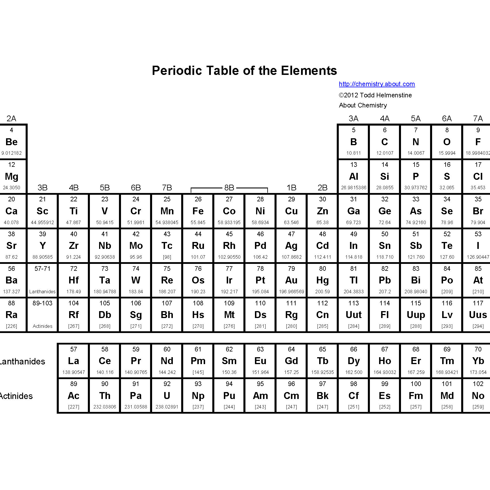 Periodic Table Printable With Charges