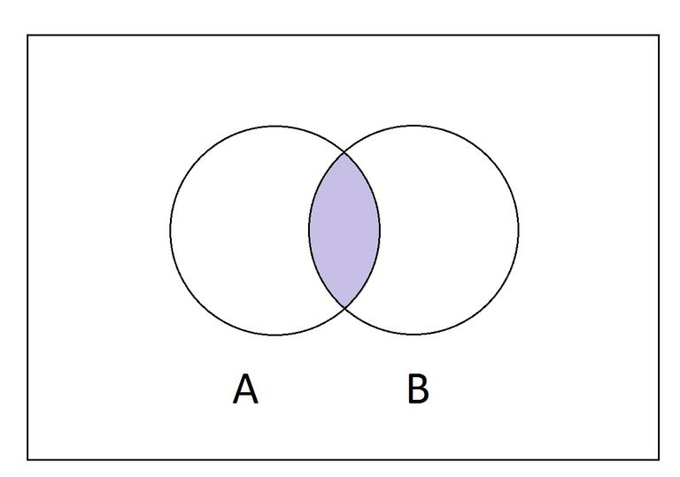 how to find the intersection in a venn diagram holden vz stereo wiring what is of two sets