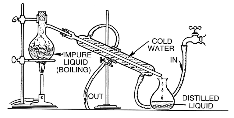 Purify Alcohol or Denatured Ethanol Using Distillation