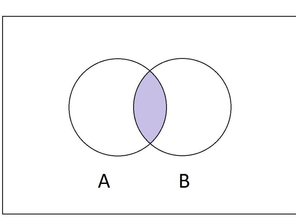 medium resolution of 4 element venn diagram