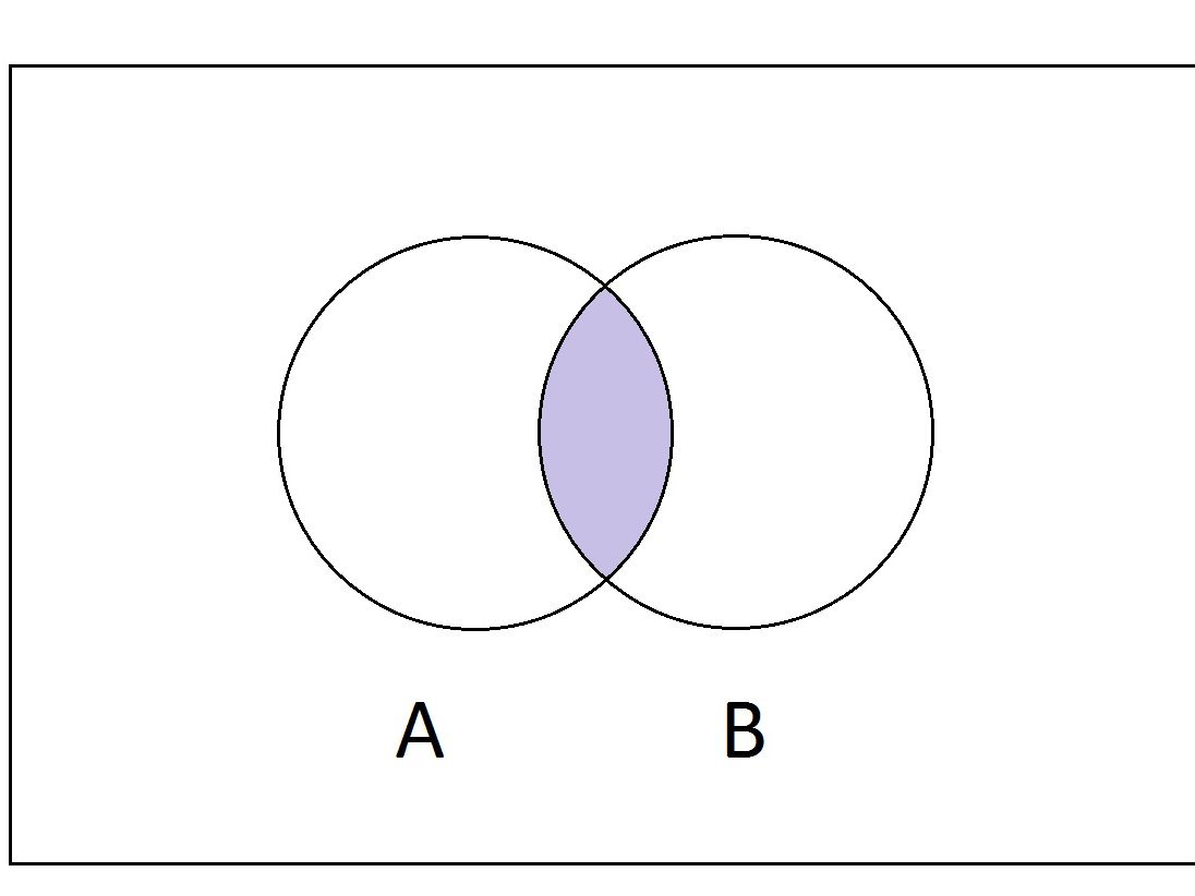 hight resolution of intersection diagram
