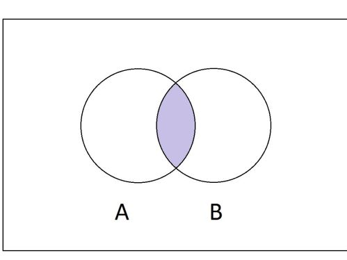 small resolution of intersection diagram