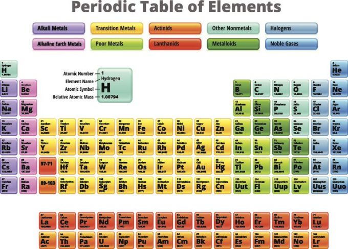 Periodic table of elements list name and symbol www list of halogens element groups urtaz Images