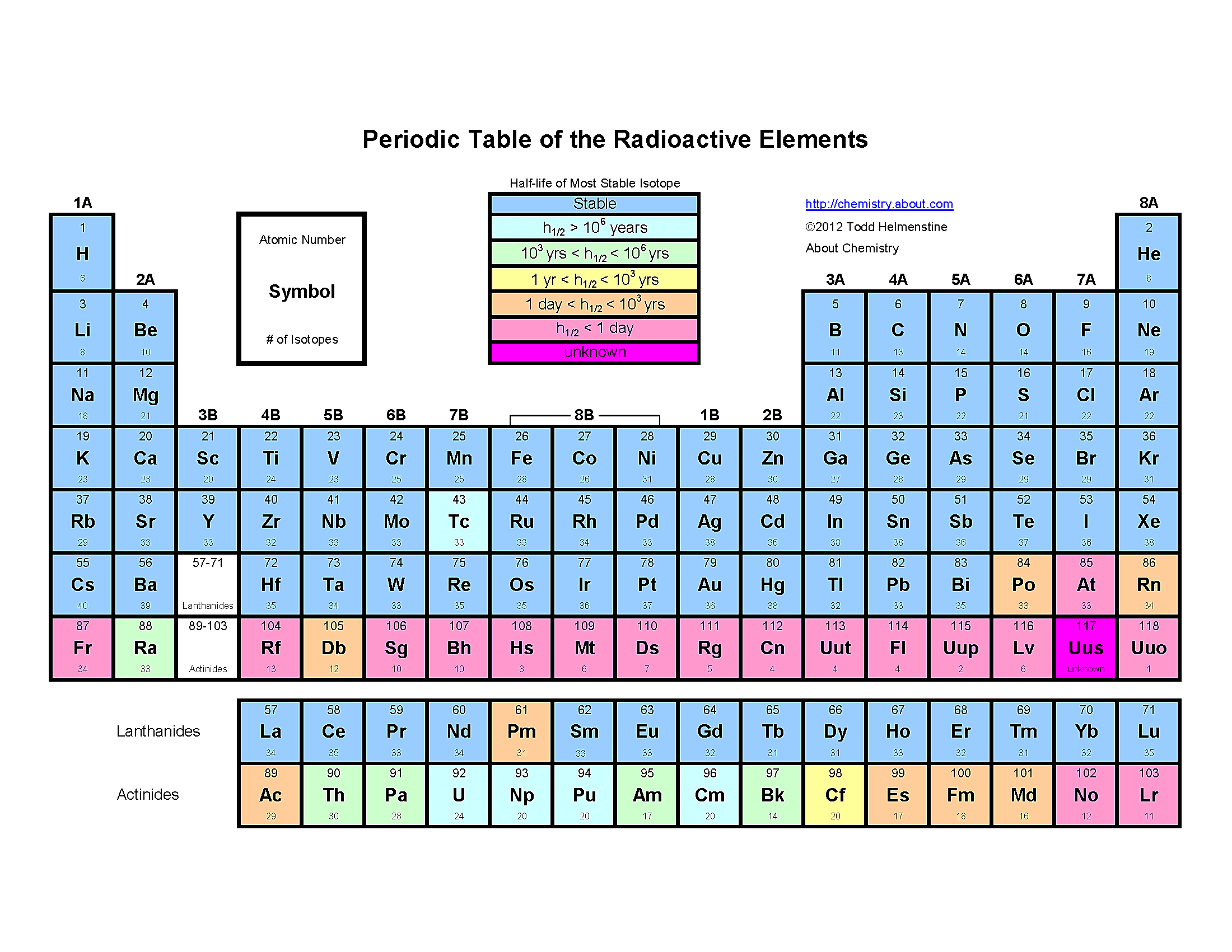 Free Printable Periodic Tables