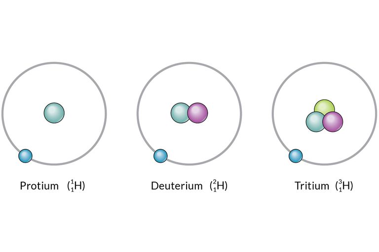 Isotopes Definition and Examples in Chemistry
