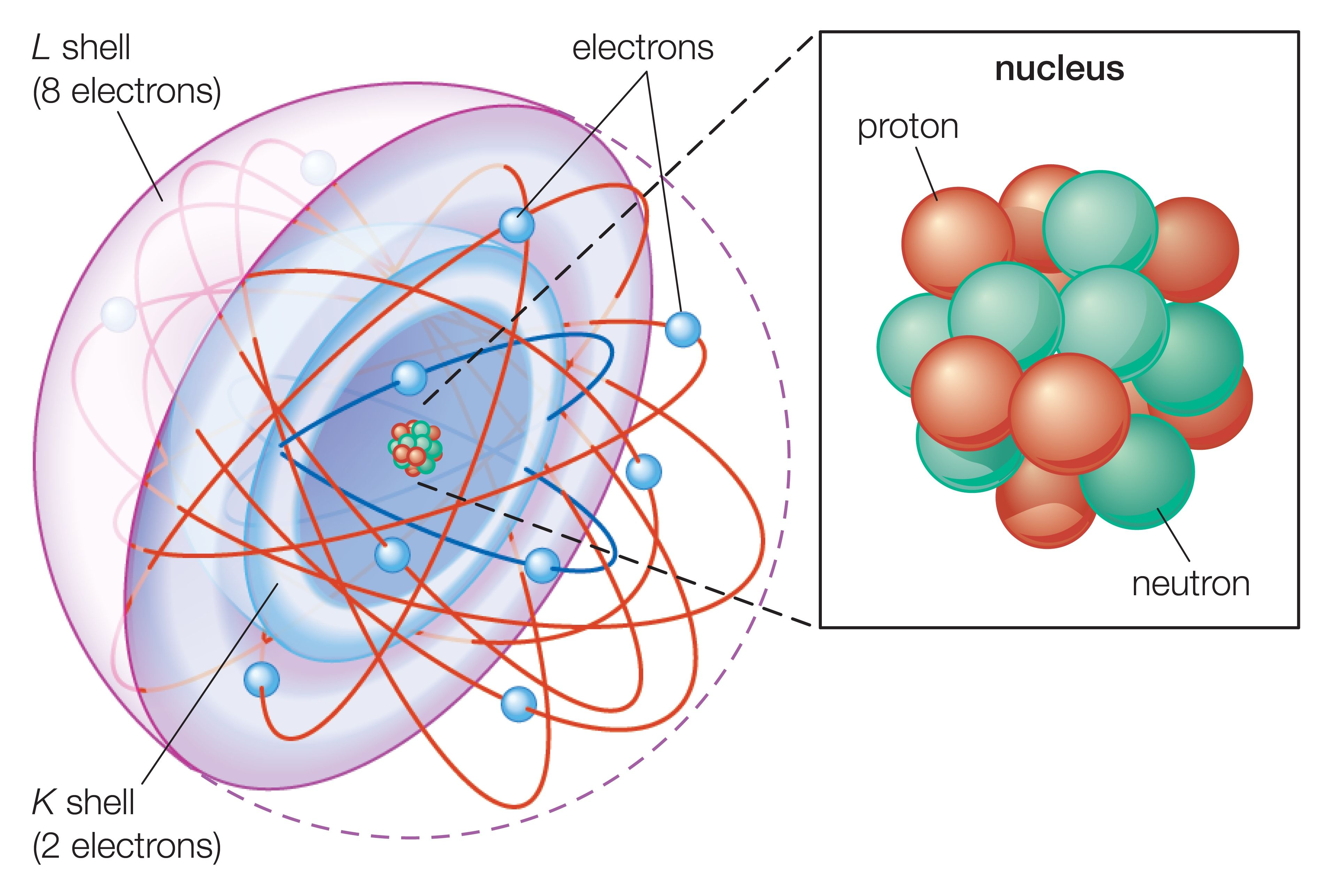 what is a bohr rutherford diagram simple reflex arc basic model of the atom atomic theory