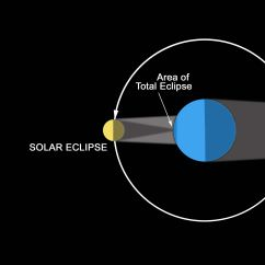 Diagram Of Eclipse The Sun 2002 Subaru Wrx Engine Lunar And Blood Moon