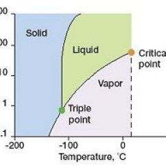 States Of Matter Change Diagram Auto Wiring Legend List Phase Changes Between A Sample Showing Solid Liquid And Vapor With Axes Pressure