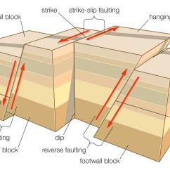 Strike Slip Fault Block Diagram Cummins Celect Ecm Learn About Different Types Of Faulting