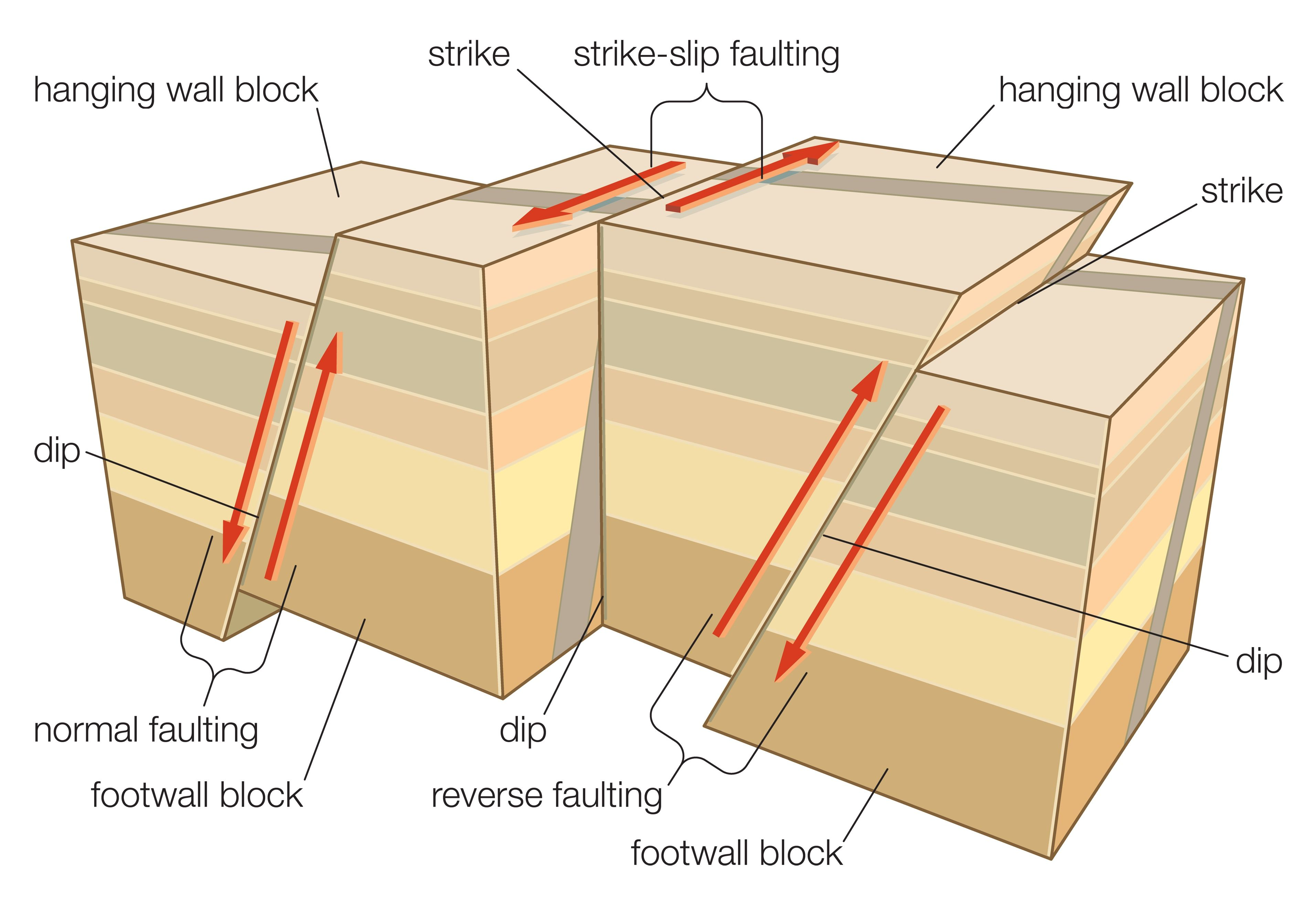 strike slip fault block diagram fan motor wiring single phase learn about different types of faulting