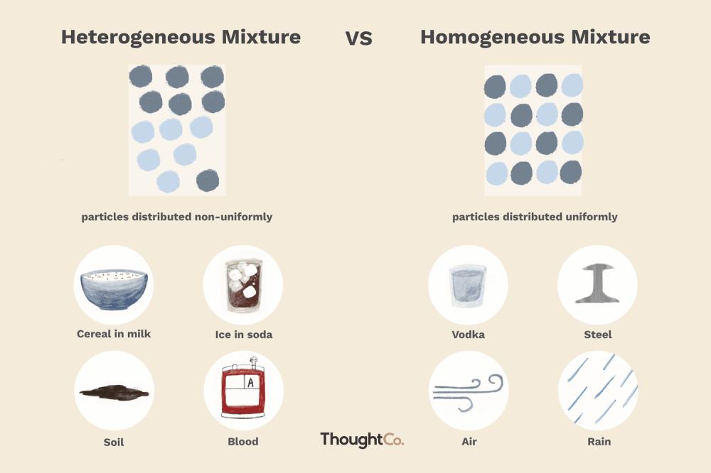 medium resolution of mixture diagram