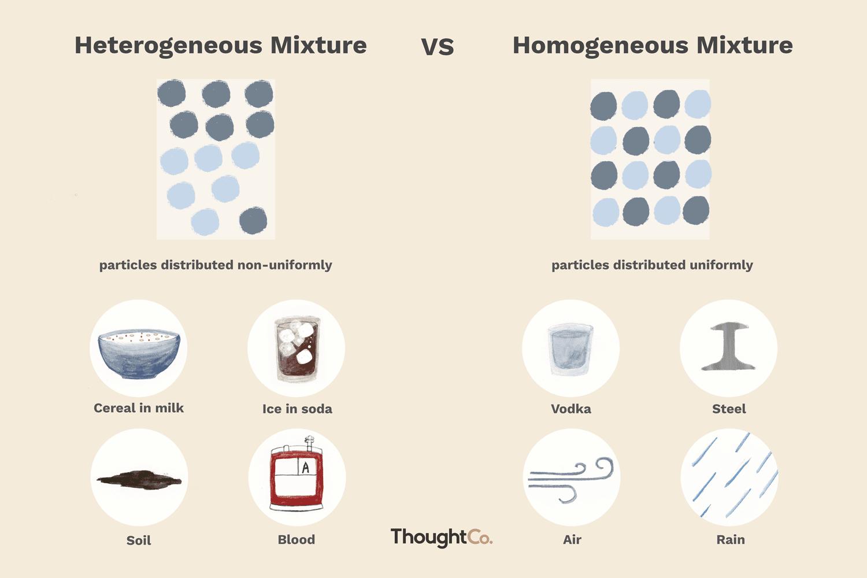 hight resolution of mixture diagram