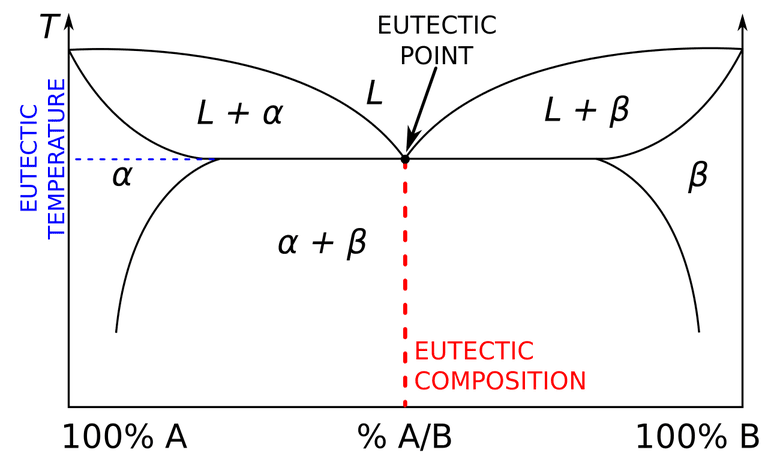 eutectic definition and examples