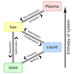 Diagram Of Solid Liquid And Gas Gl1800 Wiring List Phase Changes Between States Matter This Shows Plasma