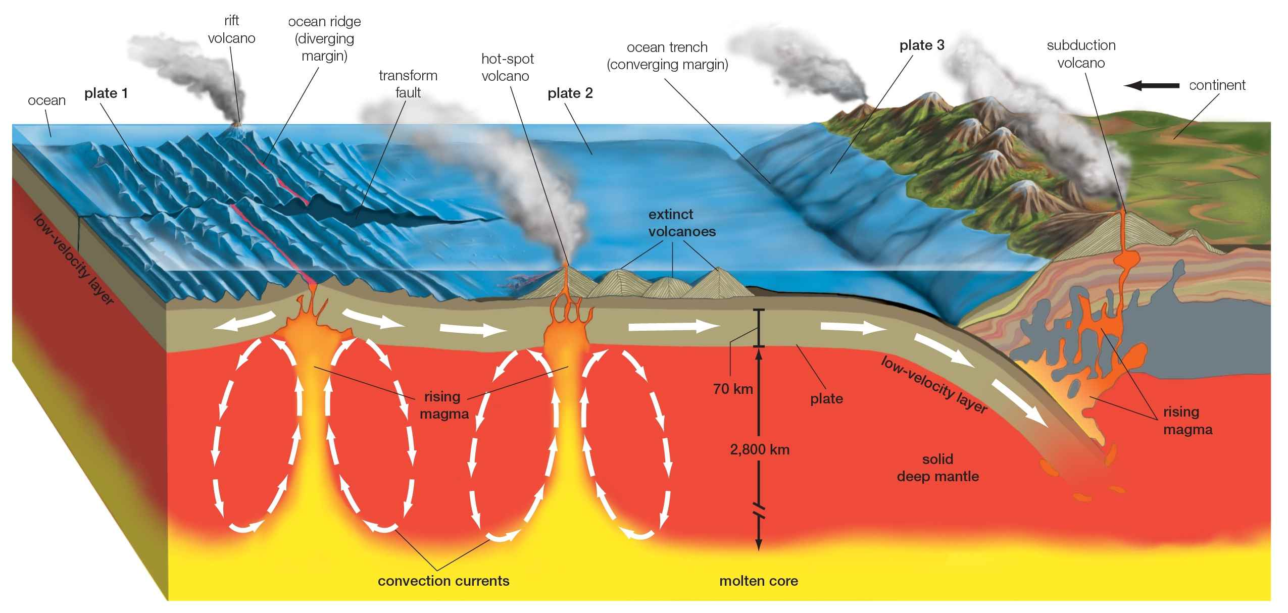 5 Different Ways To Classify Volcanoes