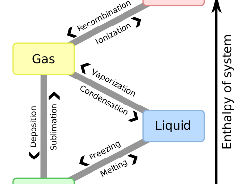 small resolution of diagram of phase change