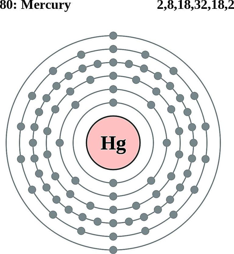 mercury energy level diagram power steering gear box atom diagrams electron configurations of the elements this a shows shell