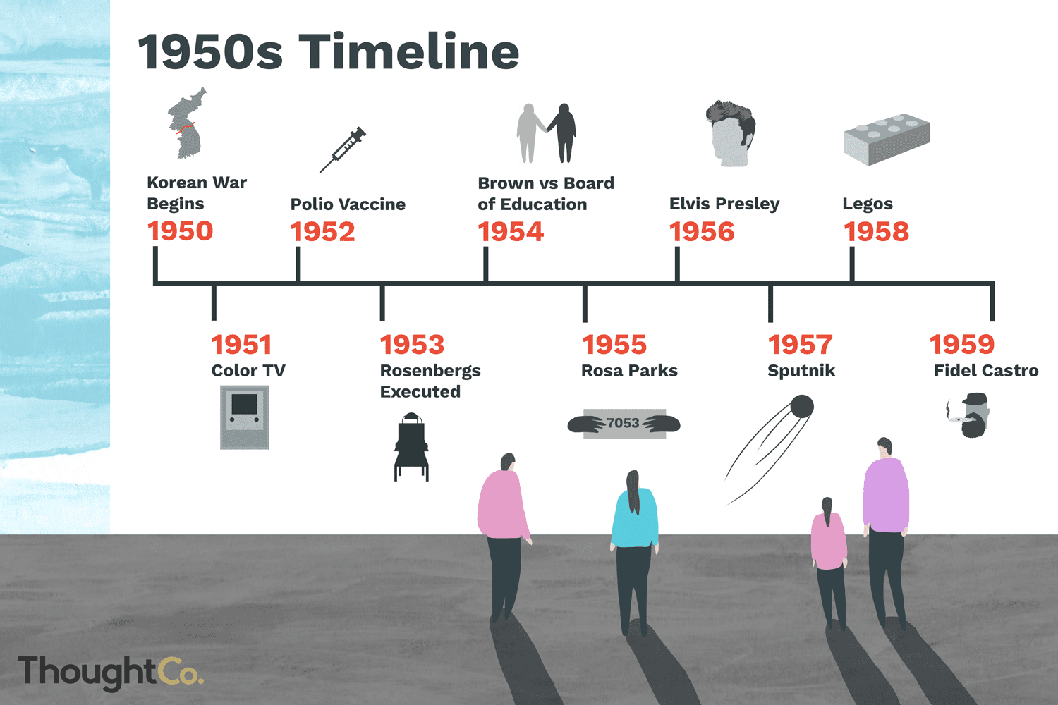 A Brief Timeline Of The S
