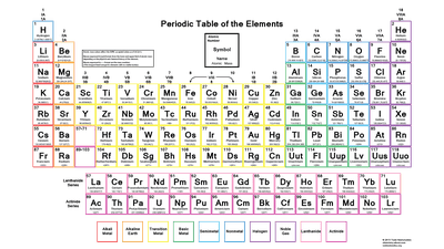Color Periodic Table Of The Elements Atomic Mass Significant Figures