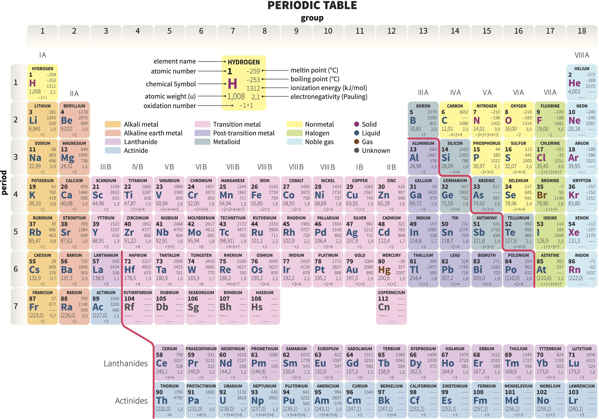 What Is A Group Or Family On The Periodic Table